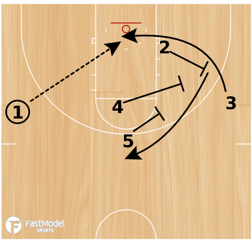 Basketball Play - 6 Call - Back Screen Special