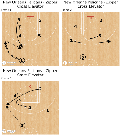Basketball Play - New Orleans Pelicans - Zipper Cross Elevator