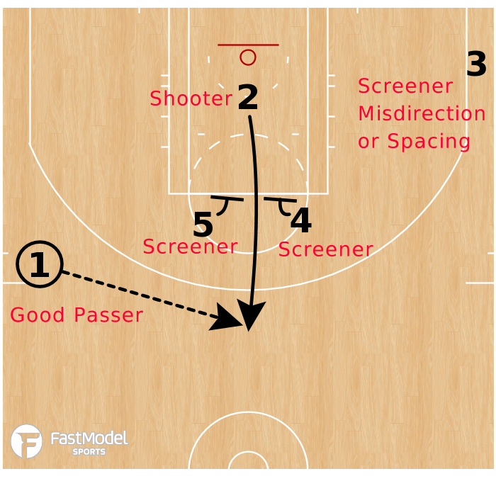 Basketball Play - Elevator Screen Action