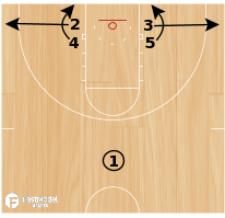 Basketball Play - Point Clear