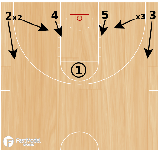 Basketball Play - Point Clear