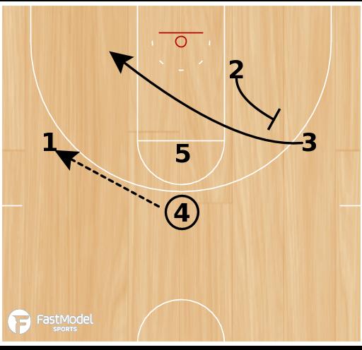 Basketball Play - Green Bay