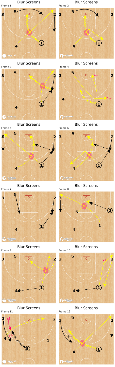 Basketball Play - Blur Screens