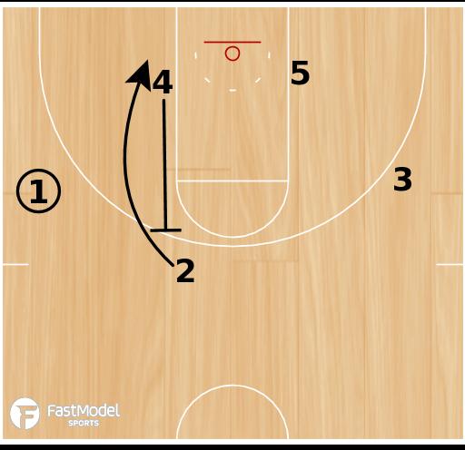 Basketball Play - Spur