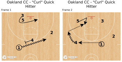 "Basketball Play - Oakland CC - ""Curl"" Quick Hitter"