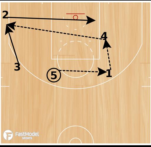 Basketball Play - Memphis Horns Rip