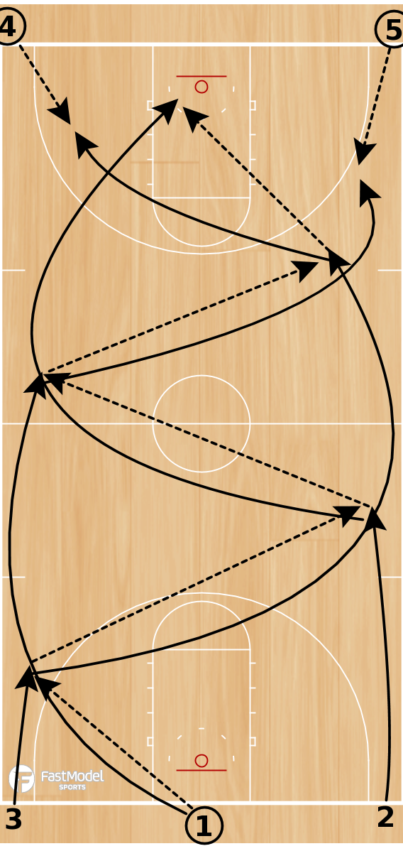 Basketball Play - Louisville 3 Man Weave