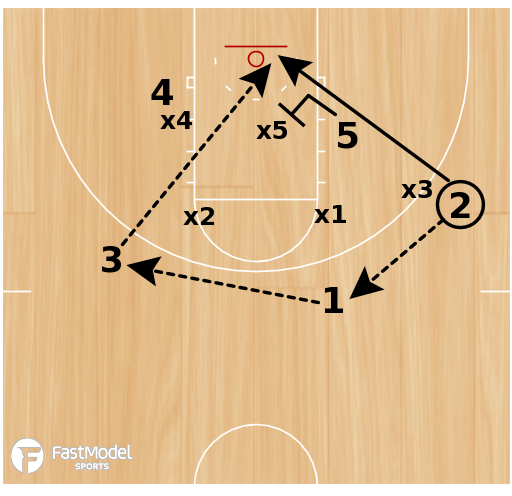 Basketball Play - Zone Offense - Wing Lob