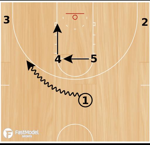 Basketball Play - Horns Duck-in
