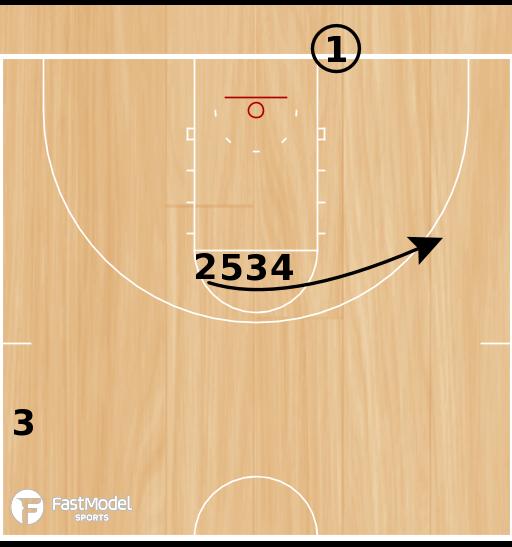 Basketball Play - 4 Across 3pt BLOB