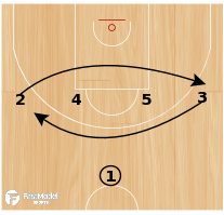 Basketball Play - Olympiacos 1-4 High