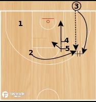 Basketball Play - CSKA Blob