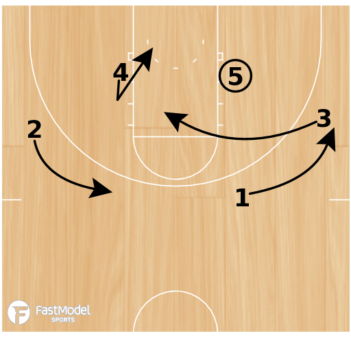 Basketball Play - Arizona Transition Stagger