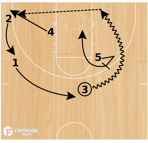 Basketball Play - Motion Offense Post Option
