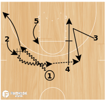 Basketball Play - Arizona DHO/Flare