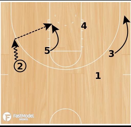 Basketball Play - Arizona DHO/Flare