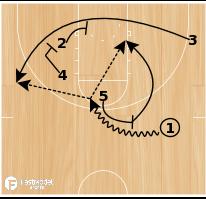 Basketball Play - Ducks SLOB Stagger/Post Action