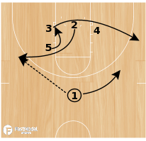 Basketball Play - FGCU Side P&R