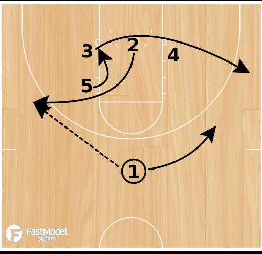 Basketball Play - FGCU Side P&R