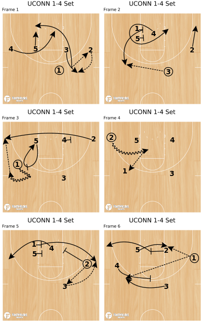 Basketball Play - UCONN 1-4 Set