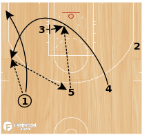 Basketball Play - Miami Heat Post Iso for Lebron James