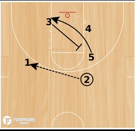 Basketball Play - Dribble-Handoff/Flare