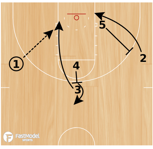 Basketball Play - High Dive Special