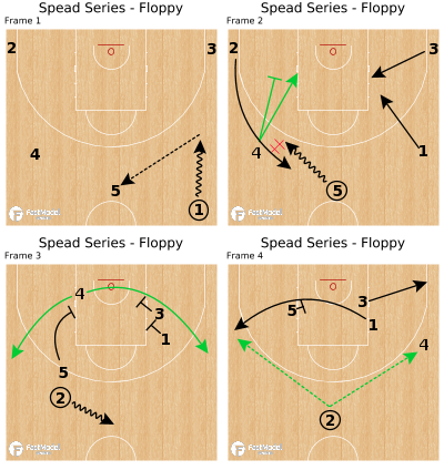 Basketball Play - Spead Series - Floppy