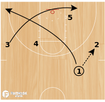 Basketball Play - Duck and Pop
