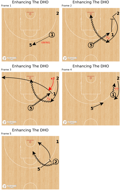 Basketball Play - Enhancing The DHO