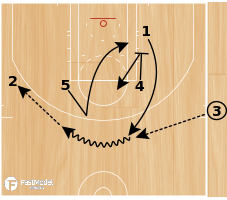 Basketball Play - NBA Play of the Day May 13 from the San Antonio Spurs: Zipper Twist Special