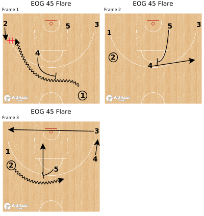 Basketball Play - EOG 45 Flare