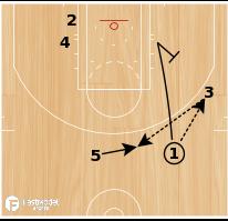 Basketball Play - 13 Power