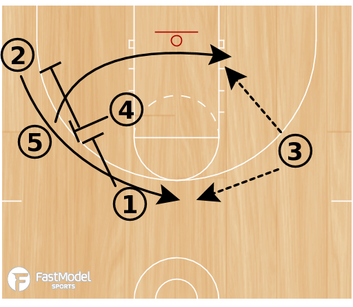 Basketball Play - Thunder