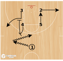 Basketball Play - Shuffle Slip
