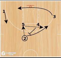 Basketball Play - Spurs Quick