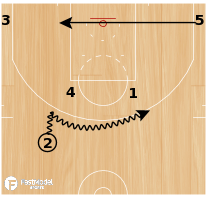 Basketball Play - OKC Horns