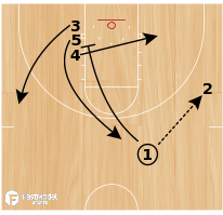 Basketball Play - Single Double