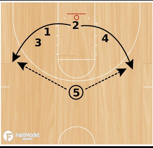 Basketball Play - Single Double