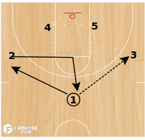 Basketball Play - Ohio Zone Set vs. 2-3