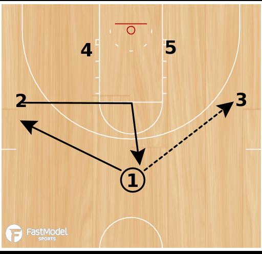 Basketball Play - Ohio Zone Set vs. 2-3