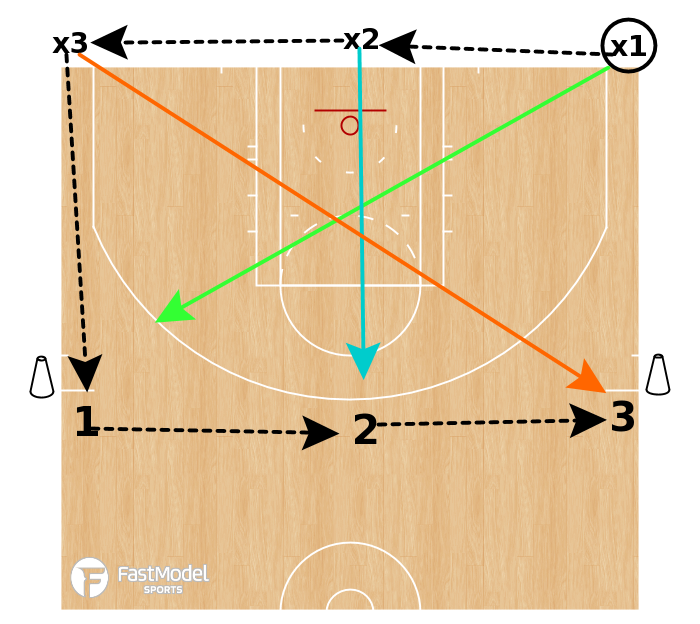 Basketball Play - Around the Horn 3v3