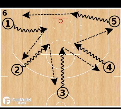 Basketball Play - 5 Out Jump Stop & Kick