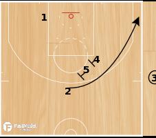 Basketball Play - Memphis EOG