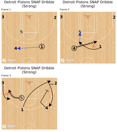 Basketball Play - Detroit Pistons SNAP Dribble (Strong)