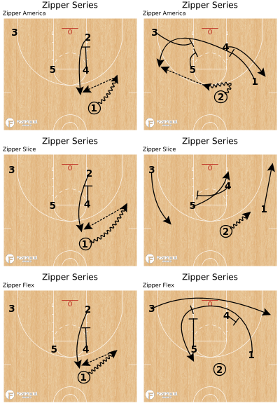 Basketball Play - Zipper Series