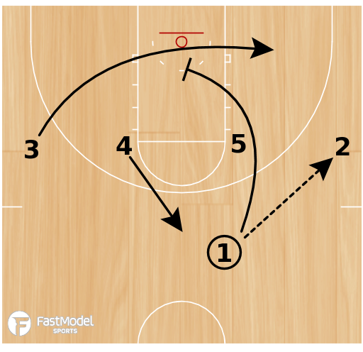 Basketball Play - Double Cut Special