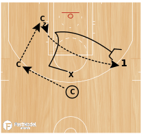Basketball Play - 1-on-1 Closeout Drill
