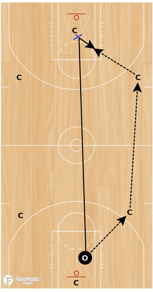 Basketball Play - Rim Run Drill