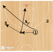 Basketball Play - knicks- 4 man pindown